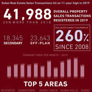 Dubai property sales infographic for 2019